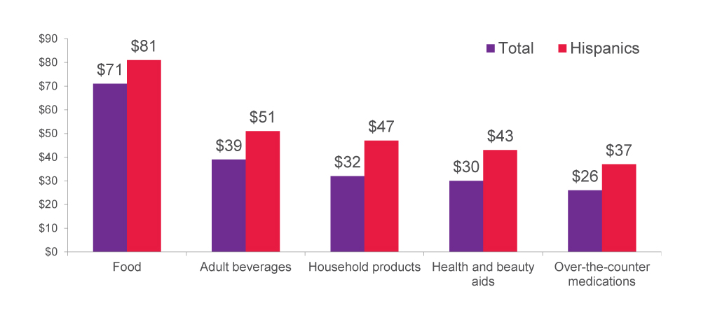 Average Spend per Visit on Consumer Packaged Goods
